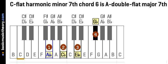 C-flat harmonic minor 7th chord 6 is A-double-flat major 7th