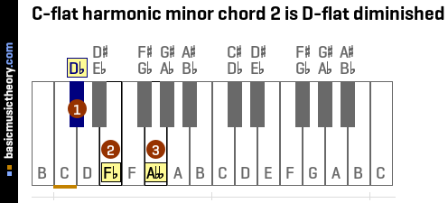 C-flat harmonic minor chord 2 is D-flat diminished