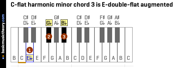 C-flat harmonic minor chord 3 is E-double-flat augmented