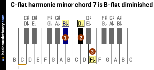 C-flat harmonic minor chord 7 is B-flat diminished