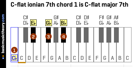 C-flat ionian 7th chord 1 is C-flat major 7th