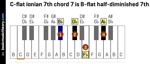 C-flat ionian 7th chord 7 is B-flat half-diminished 7th
