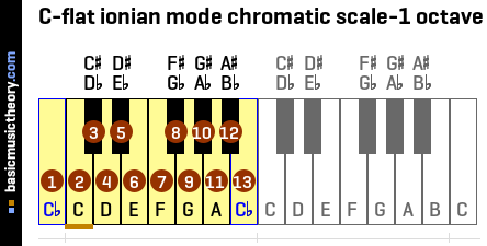 C-flat ionian mode chromatic scale-1 octave
