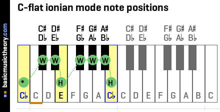 C-flat ionian mode note positions