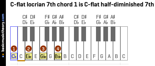 C-flat locrian 7th chord 1 is C-flat half-diminished 7th