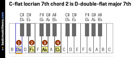 C-flat locrian 7th chord 2 is D-double-flat major 7th