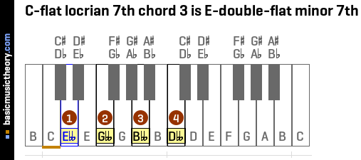 C-flat locrian 7th chord 3 is E-double-flat minor 7th