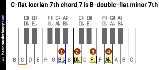 C-flat locrian 7th chord 7 is B-double-flat minor 7th