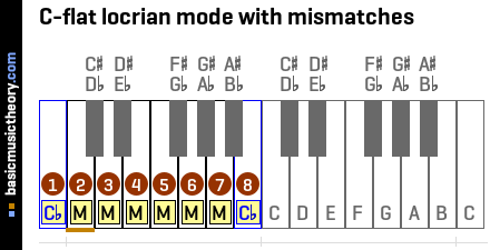 C-flat locrian mode with mismatches