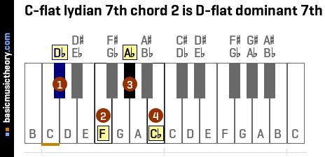 C-flat lydian 7th chord 2 is D-flat dominant 7th