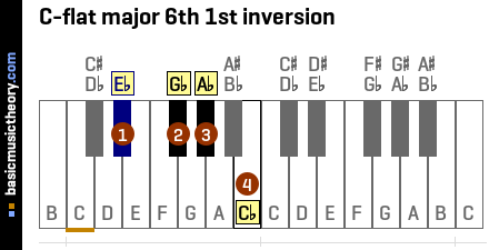 C-flat major 6th 1st inversion