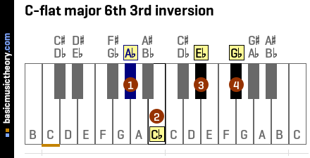 C-flat major 6th 3rd inversion