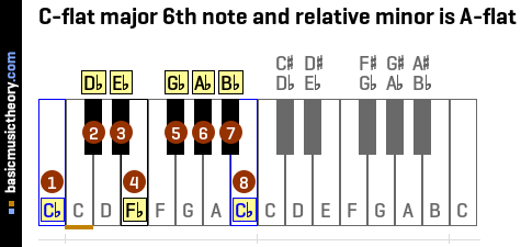 C-flat major 6th note and relative minor is A-flat