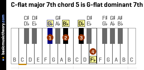 C-flat major 7th chord 5 is G-flat dominant 7th