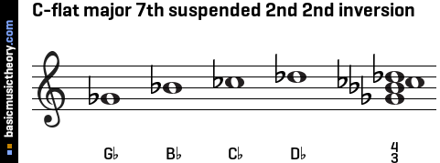 C-flat major 7th suspended 2nd 2nd inversion