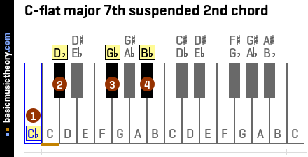 C-flat major 7th suspended 2nd chord
