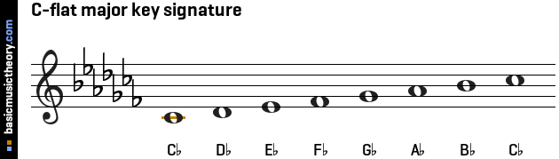 C-flat major key signature