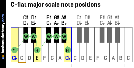 C-flat major scale note positions