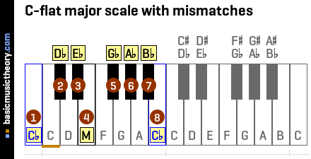 C-flat major scale with mismatches