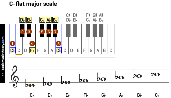 c-flat-major-scale
