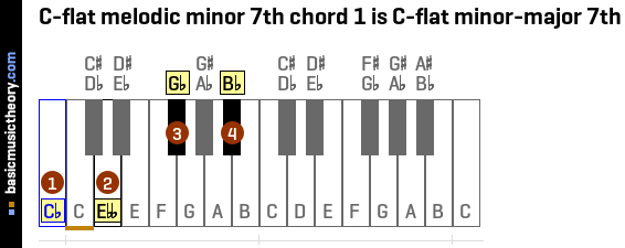 C-flat melodic minor 7th chord 1 is C-flat minor-major 7th