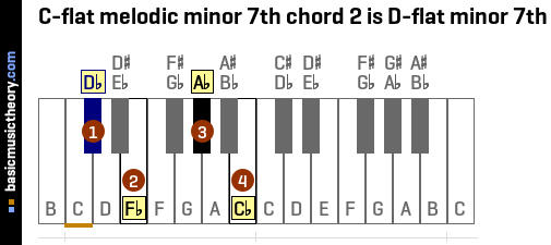 C-flat melodic minor 7th chord 2 is D-flat minor 7th