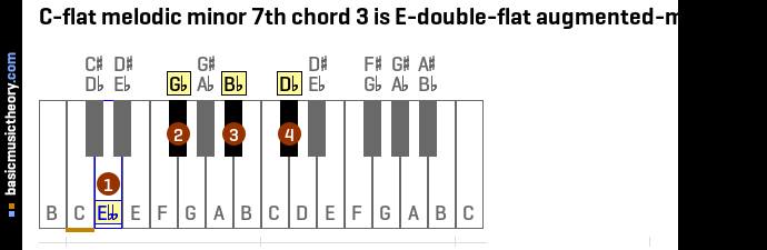 C-flat melodic minor 7th chord 3 is E-double-flat augmented-major 7th