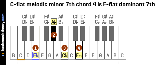 C-flat melodic minor 7th chord 4 is F-flat dominant 7th