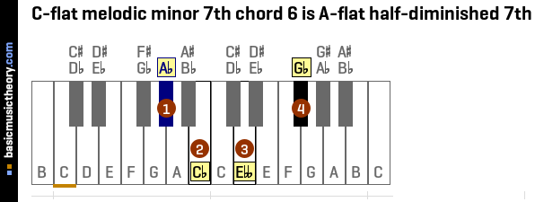 C-flat melodic minor 7th chord 6 is A-flat half-diminished 7th