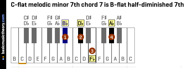 C-flat melodic minor 7th chord 7 is B-flat half-diminished 7th