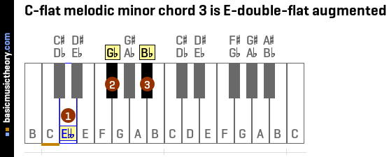 C-flat melodic minor chord 3 is E-double-flat augmented
