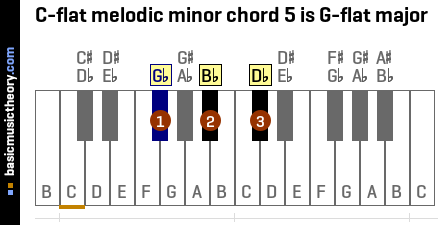C-flat melodic minor chord 5 is G-flat major