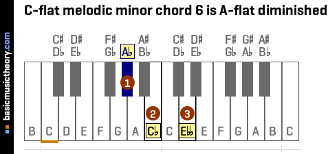 C-flat melodic minor chord 6 is A-flat diminished
