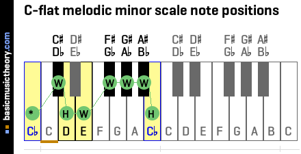 C-flat melodic minor scale note positions