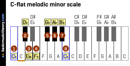 C-flat melodic minor scale