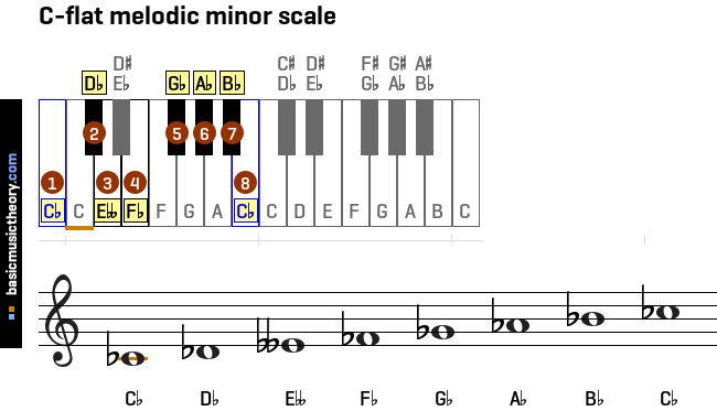 c-flat-melodic-minor-scale