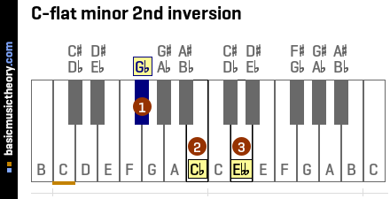 C-flat minor 2nd inversion