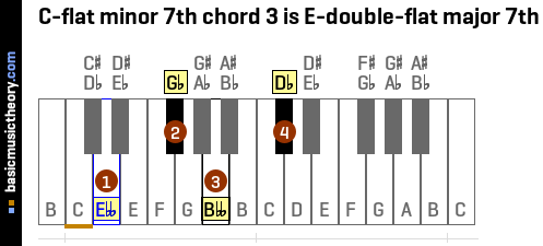 C-flat minor 7th chord 3 is E-double-flat major 7th