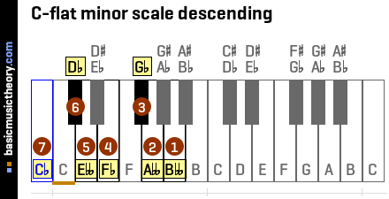 C-flat minor scale descending