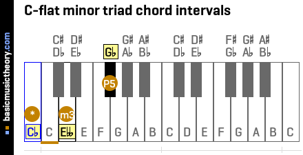 C-flat minor triad chord intervals