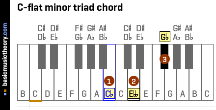 C-flat minor triad chord
