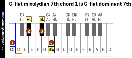 C-flat mixolydian 7th chord 1 is C-flat dominant 7th