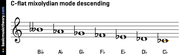 C-flat mixolydian mode descending