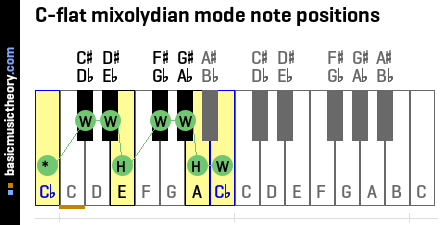 C-flat mixolydian mode note positions