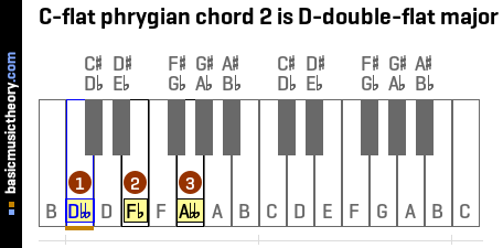 C-flat phrygian chord 2 is D-double-flat major