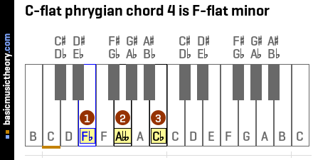 C-flat phrygian chord 4 is F-flat minor