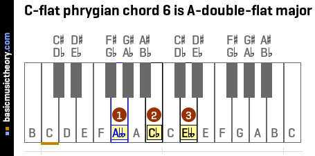 C-flat phrygian chord 6 is A-double-flat major