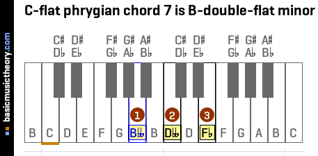 C-flat phrygian chord 7 is B-double-flat minor
