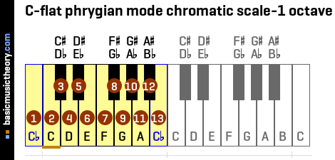 C-flat phrygian mode chromatic scale-1 octave