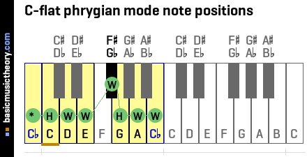 C-flat phrygian mode note positions